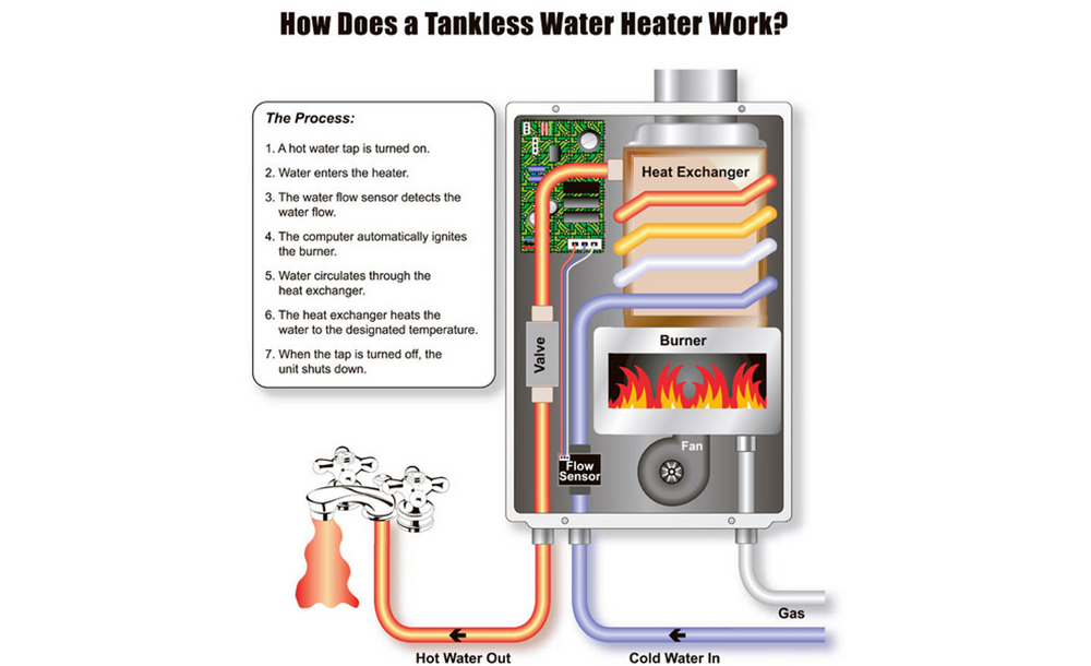 how does a tankless water heater work - new tankless water heater